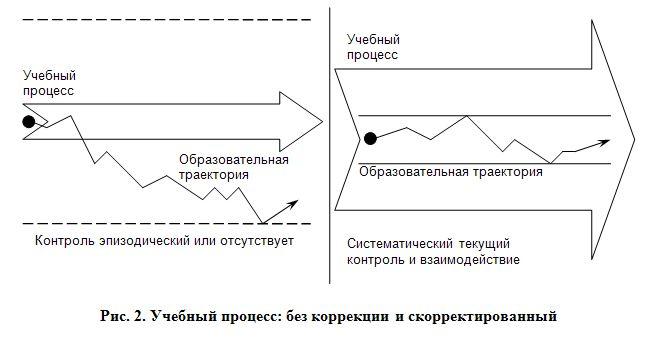 Рис. 2. Учебный процесс: без коррекции и скорректированный