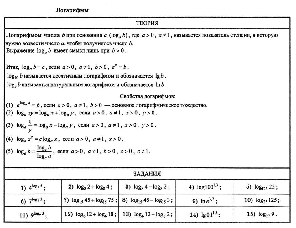 Решение задач по алгебре логарифмы решение задач по математике 8 класс олимпиада