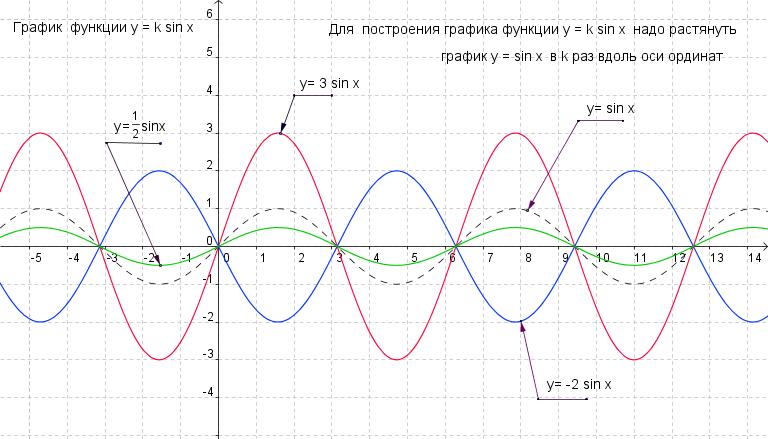 График тригонометрических функций презентация 10 класс