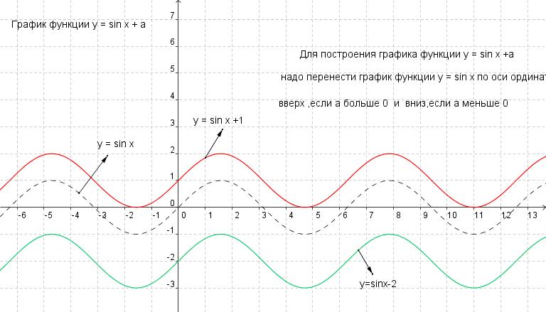 график функции у 3: