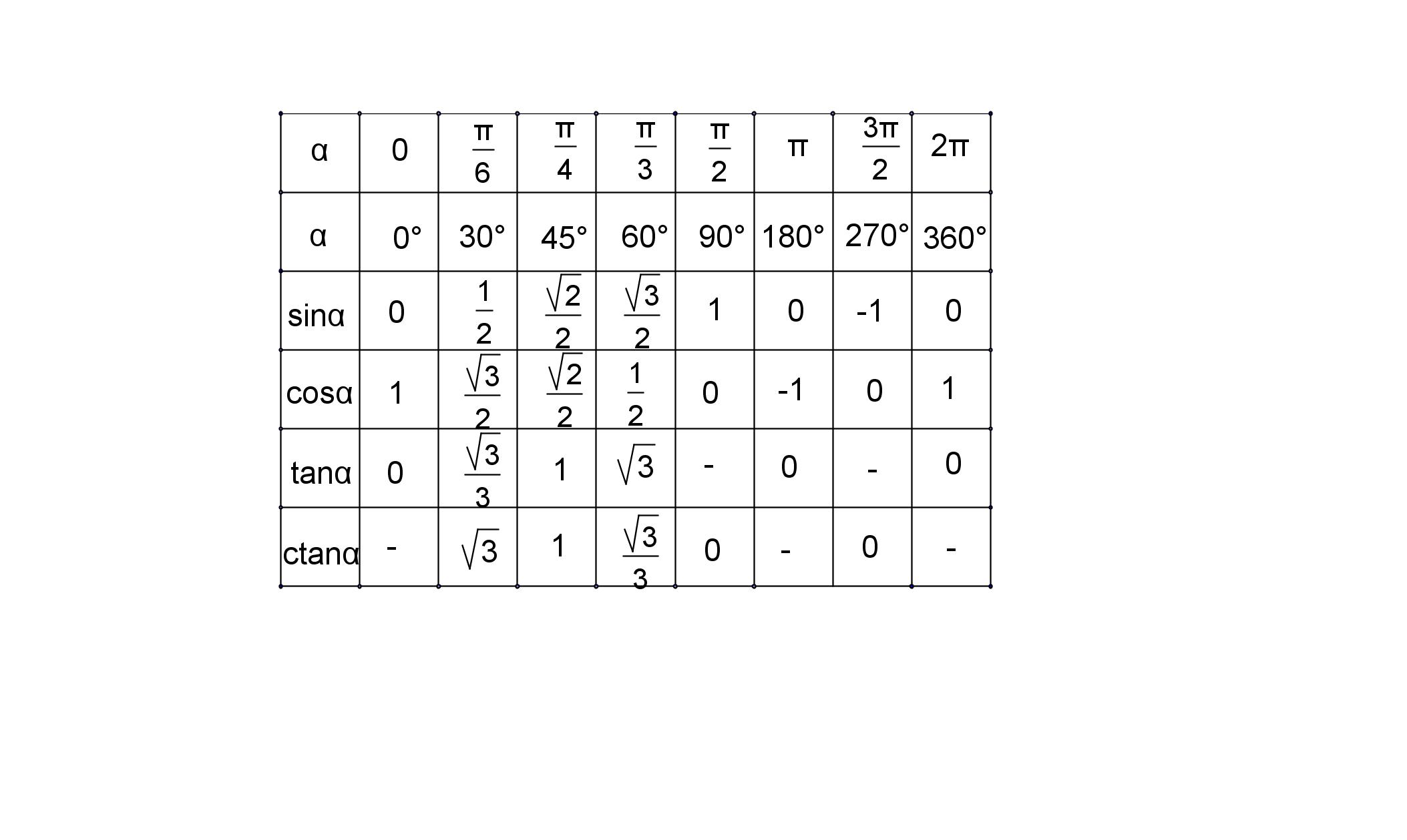 Тригонометрия: Числовая окружность (Значения тригонометрических ...
