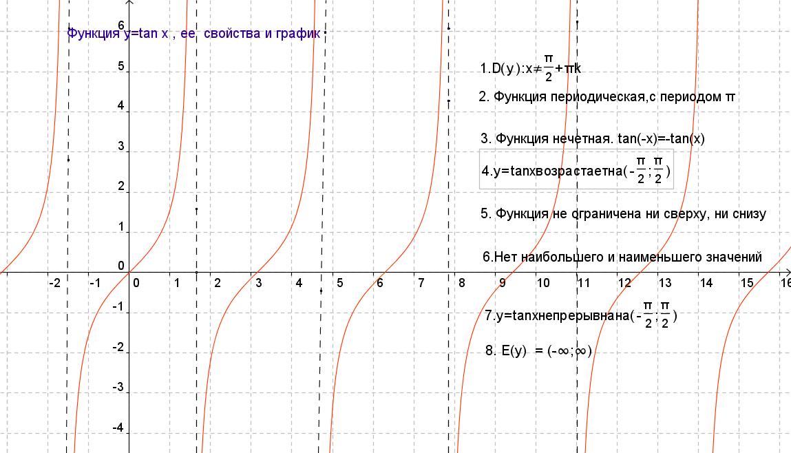 Периодичность Тригонометрических Функций Презентация