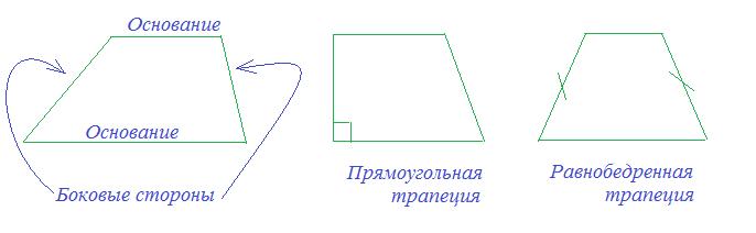 Видеоурок по геометрии 8 класс параллелограмм и трапеция