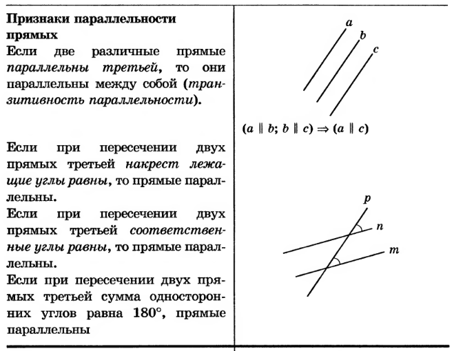 решебники о параллельности прямых