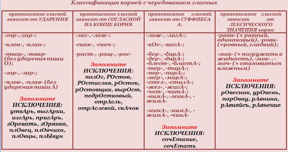 Klassifikacija_kornei_s_ ...