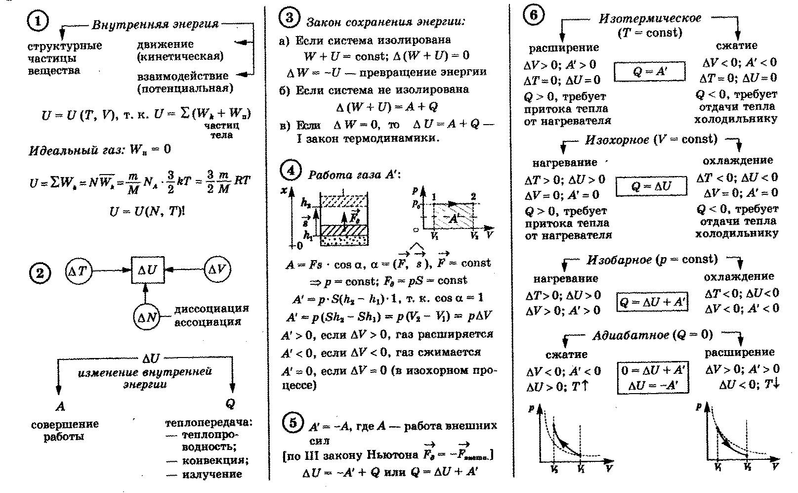 Термодинамика формулы решение задач куколевский решение задач онлайн