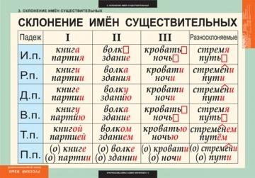 Глагол в схемах и таблицах фото 787
