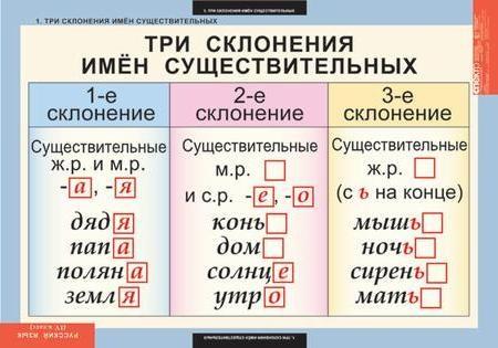существительное 3 склонения примеры с знаком