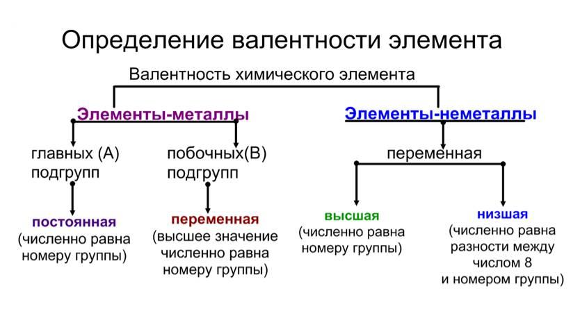 Рассмотрите схему определения