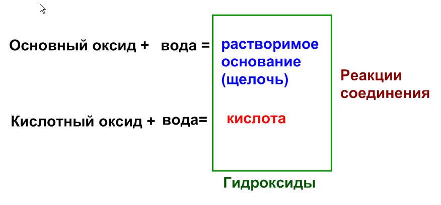 взаимодействие оксидов с водой