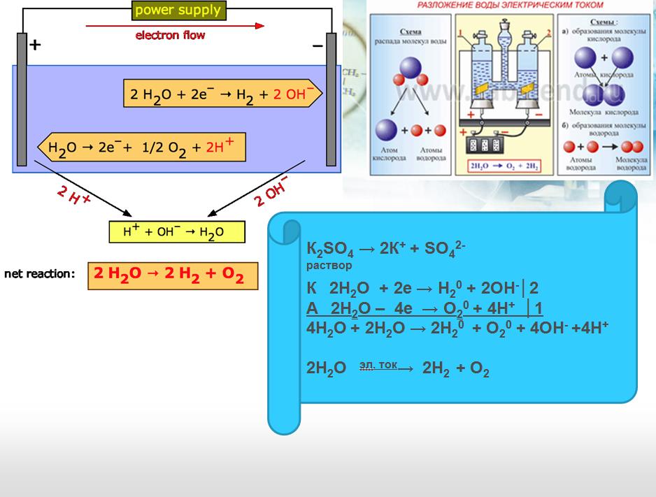 Примеры электролиза растворов (продолжение) .