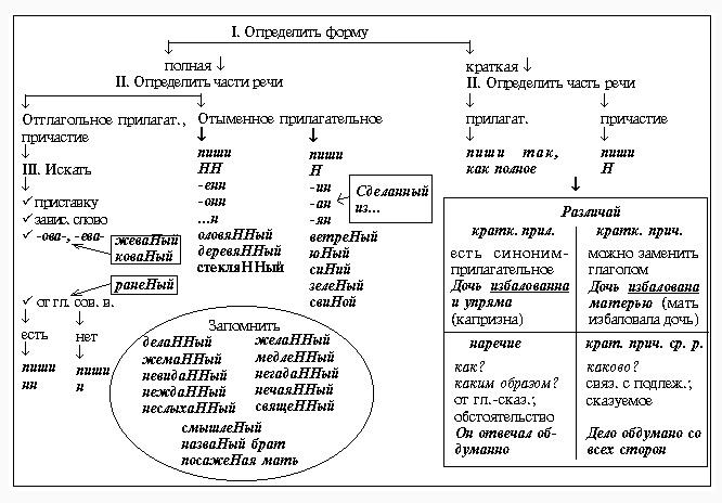 Русский язык. ГИА. 9 класс: Правописание суффиксов разных частей ...