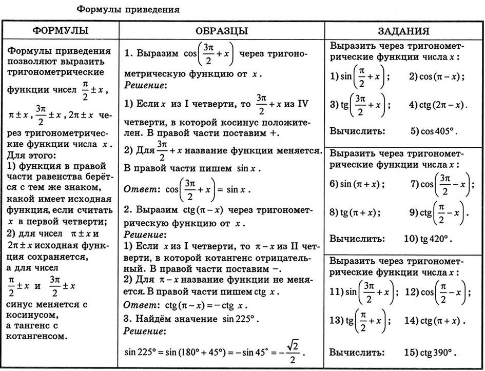 Тригонометрические формулы сложения аргументов контрольная работа 4 4399