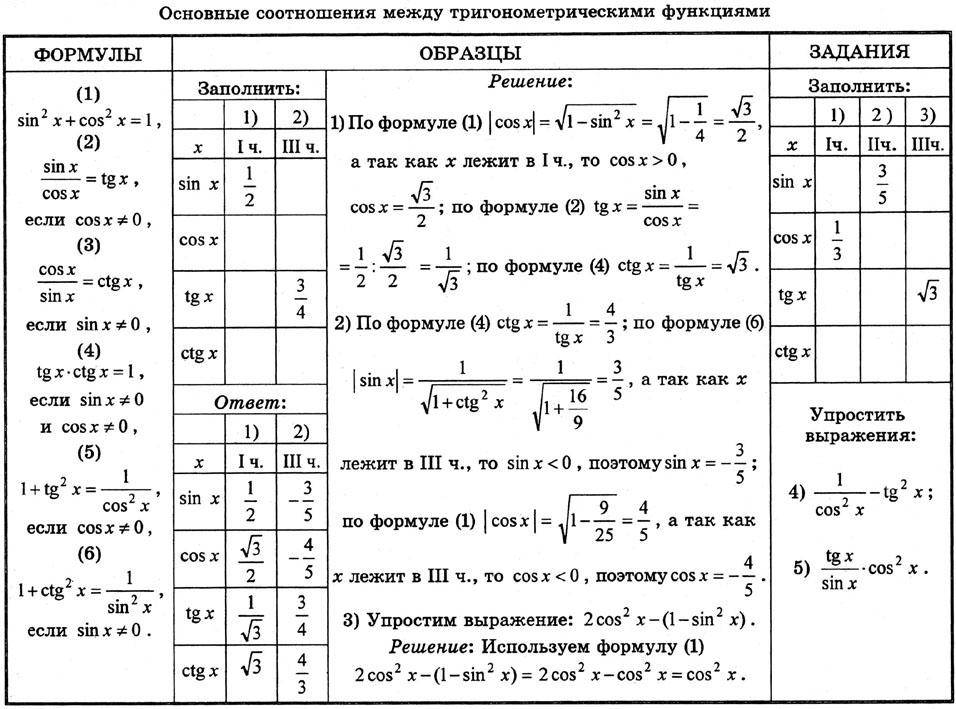 Курс АЛГЕБРА И НАЧАЛА АНАЛИЗА Градусное и радианное  Зависимость между тригонометрическими функциями одного угла упражнения