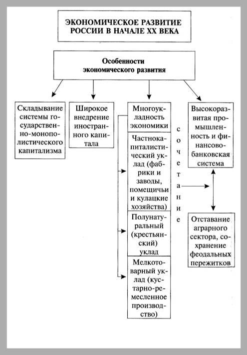 Экономика России Основные черты российской экономики