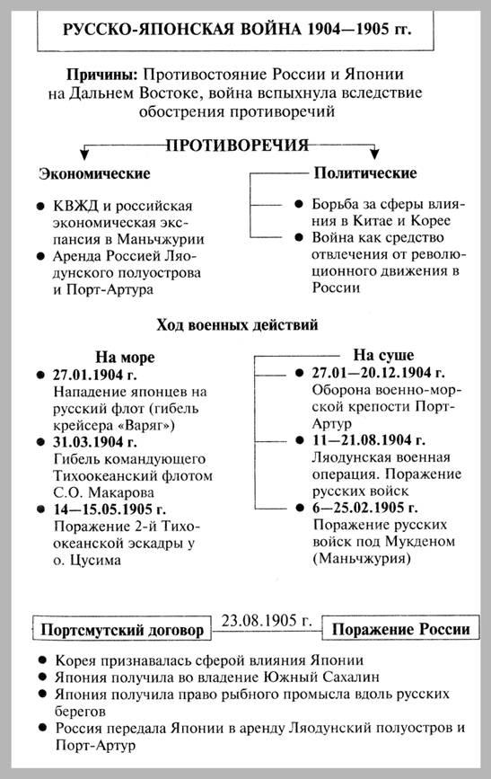 Таблицы в помощь по истории россии по подготовке к егэ