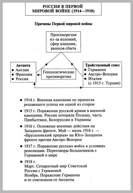по истории: Схема. Россия