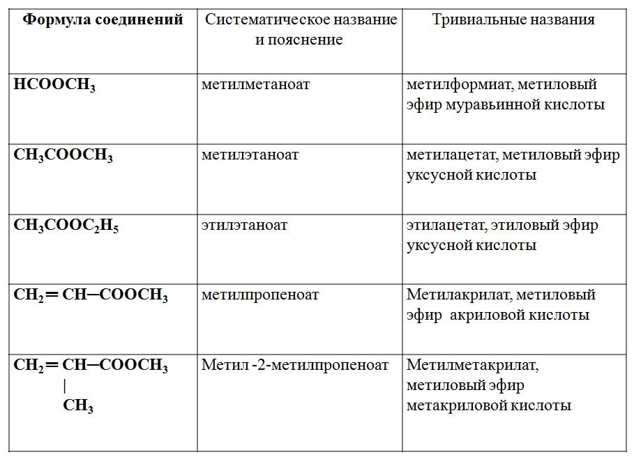 группа формул солей